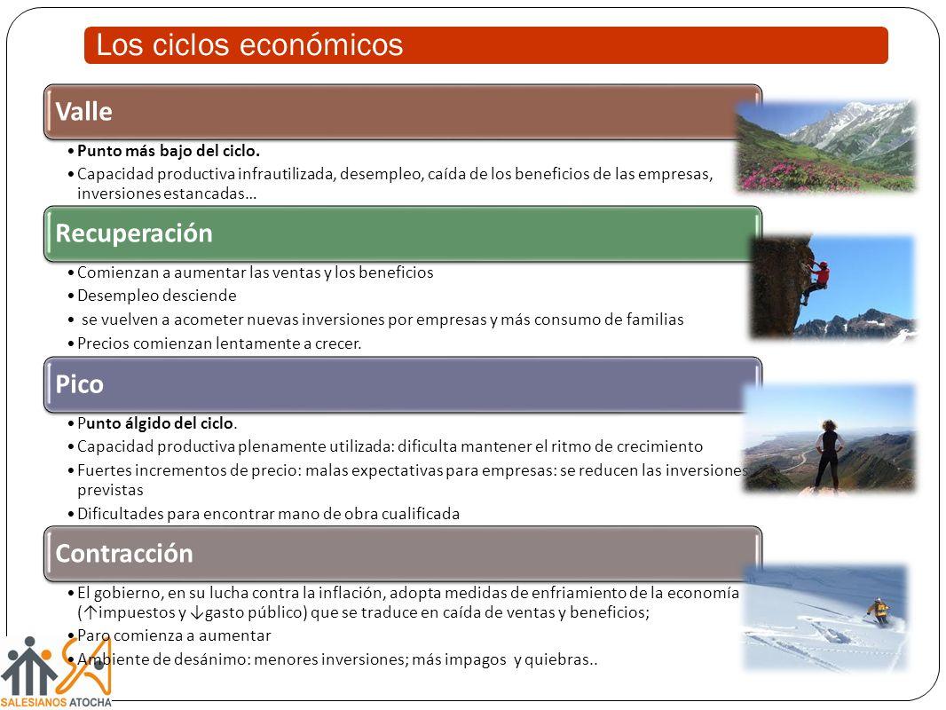 Los ciclos económicos Valle Recuperación Pico Contracción