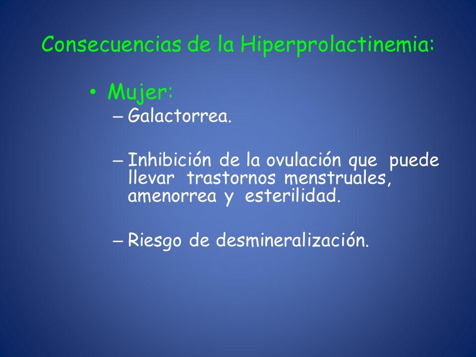 Consecuencias de la Hiperprolactinemia:
