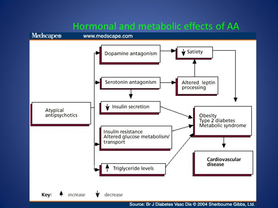 Hormonal and metabolic effects of AA