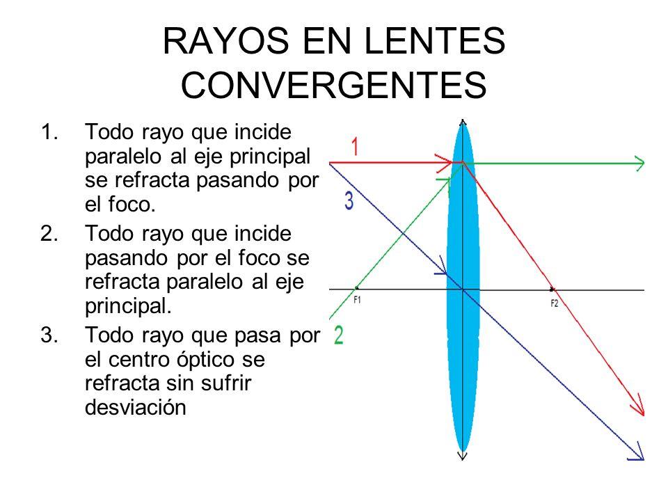 RAYOS EN LENTES CONVERGENTES