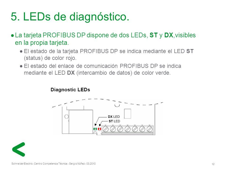 5. LEDs de diagnóstico. La tarjeta PROFIBUS DP dispone de dos LEDs, ST y DX,visibles en la propia tarjeta.
