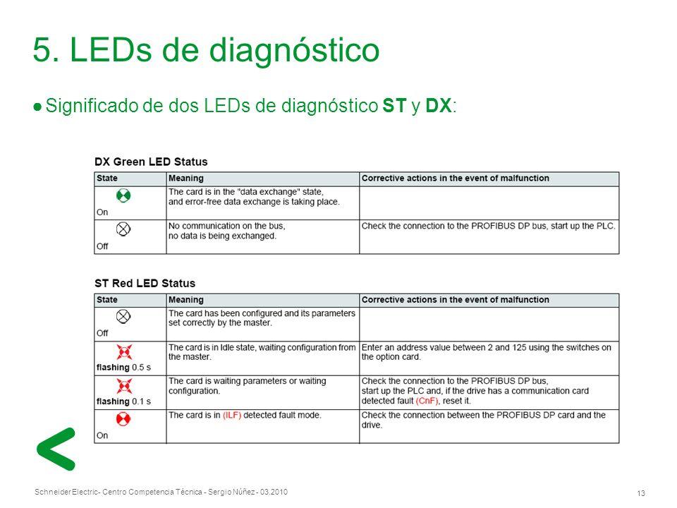 5. LEDs de diagnóstico Significado de dos LEDs de diagnóstico ST y DX: