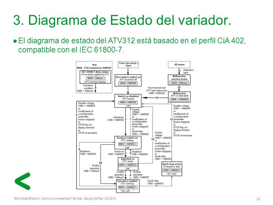 3. Diagrama de Estado del variador.