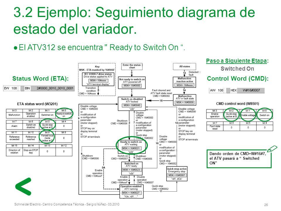 3.2 Ejemplo: Seguimiento diagrama de estado del variador.