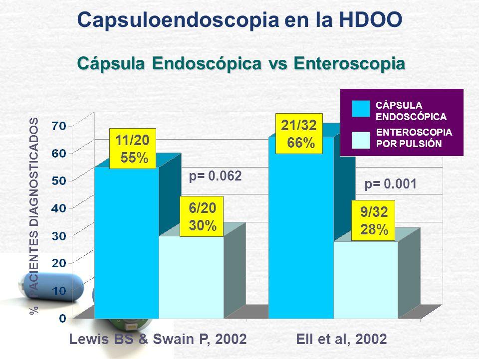 Capsuloendoscopia en la HDOO Cápsula Endoscópica vs Enteroscopia
