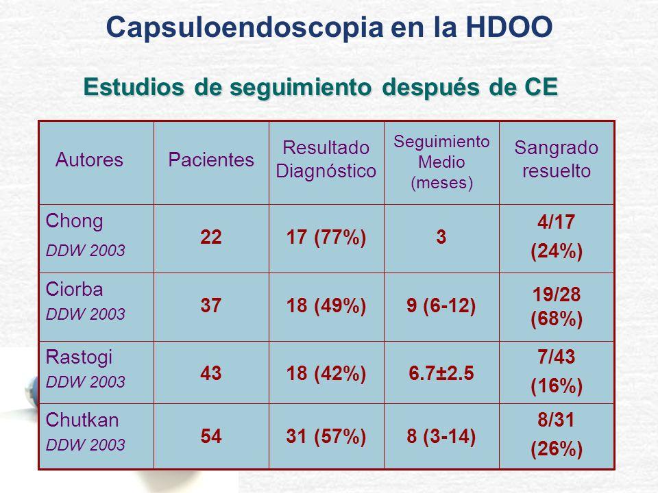 Capsuloendoscopia en la HDOO Estudios de seguimiento después de CE