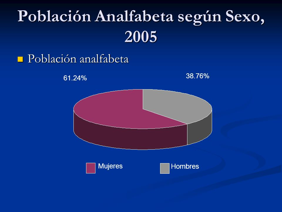 Población Analfabeta según Sexo, 2005