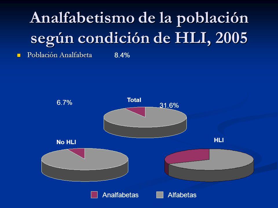 Analfabetismo de la población según condición de HLI, 2005