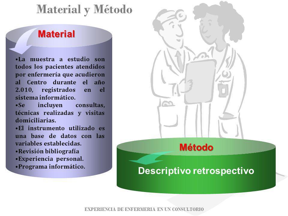 Descriptivo retrospectivo EXPERIENCIA DE ENFERMERIA EN UN CONSULTORIO