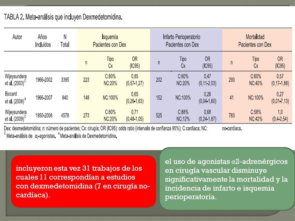 el uso de agonistas α2-adrenérgicos en cirugía vascular disminuye significativamente la mortalidad y la incidencia de infarto e isquemia perioperatoria.