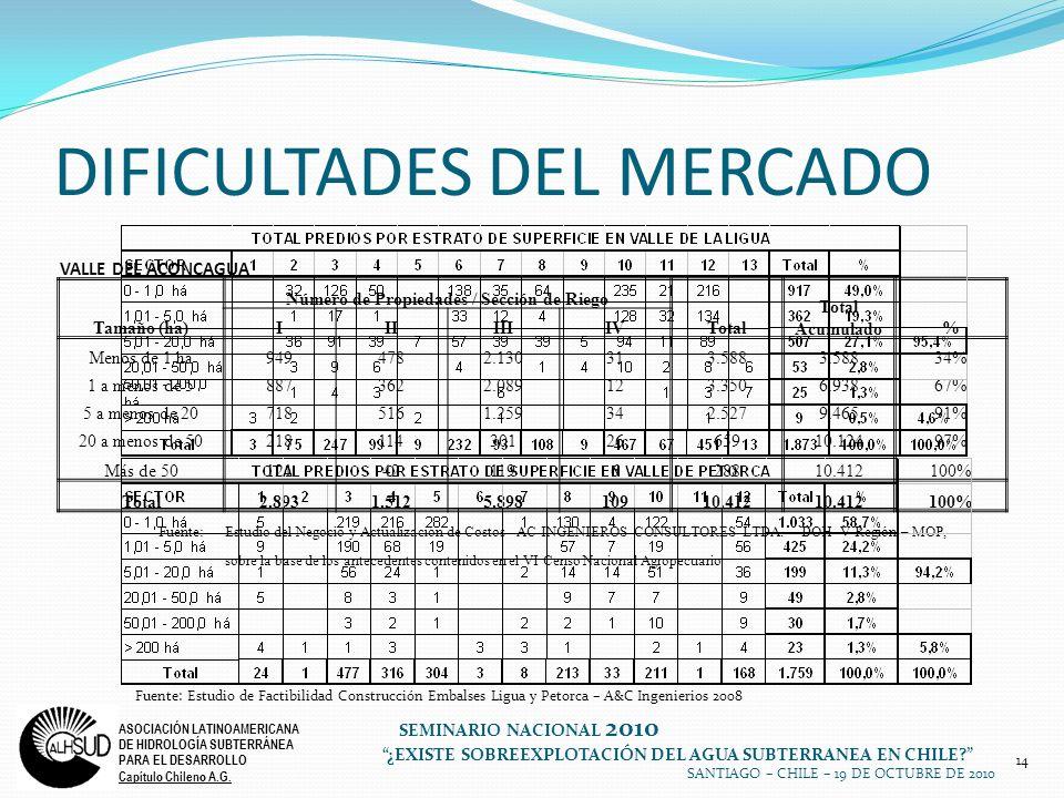 DIFICULTADES DEL MERCADO