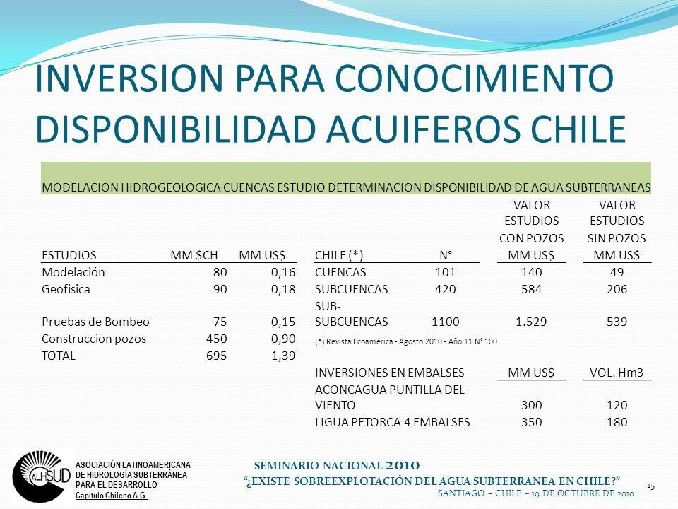 INVERSION PARA CONOCIMIENTO DISPONIBILIDAD ACUIFEROS CHILE