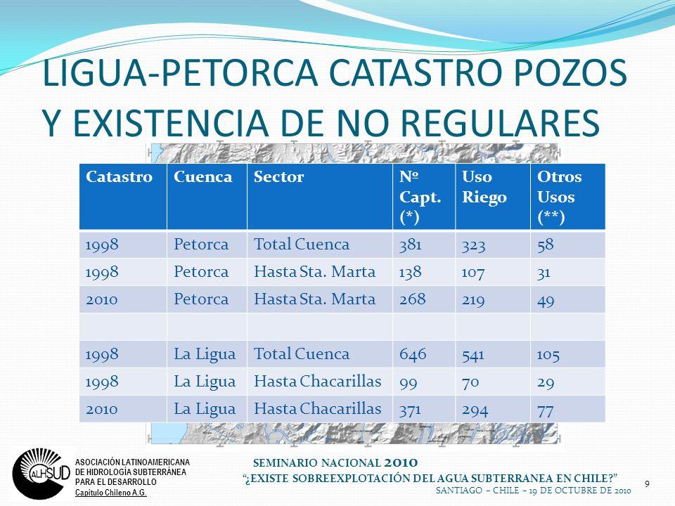 LIGUA-PETORCA CATASTRO POZOS Y EXISTENCIA DE NO REGULARES