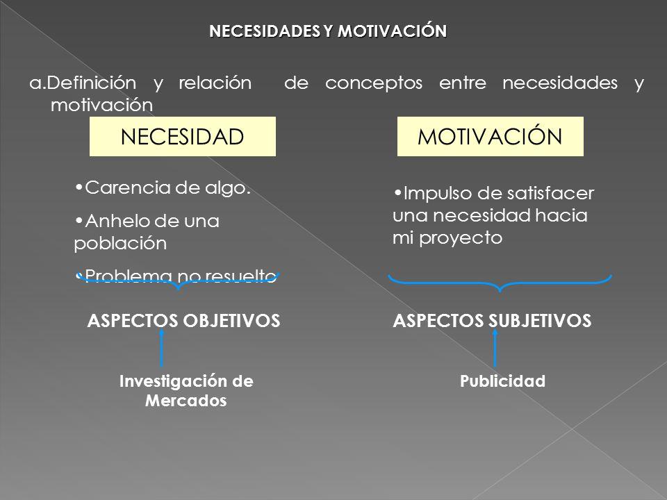 NECESIDADES Y MOTIVACIÓN Investigación de Mercados