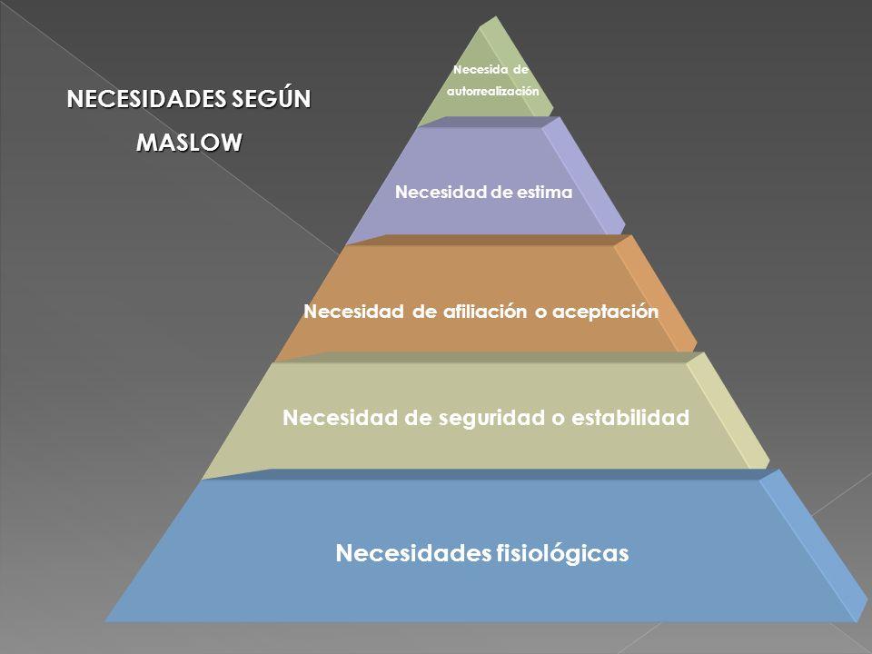 NECESIDADES SEGÚN MASLOW Necesidades fisiológicas