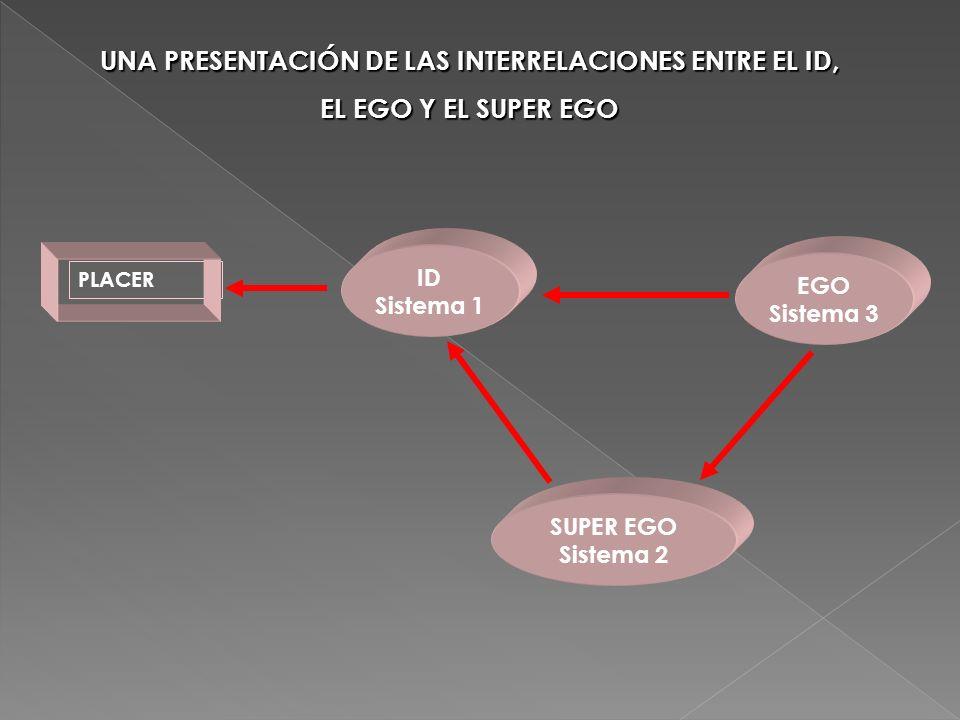 UNA PRESENTACIÓN DE LAS INTERRELACIONES ENTRE EL ID,