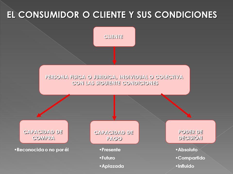 EL CONSUMIDOR O CLIENTE Y SUS CONDICIONES