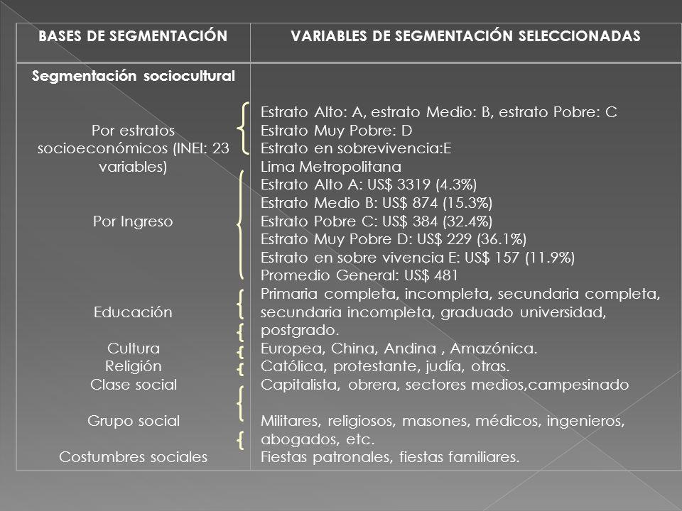 VARIABLES DE SEGMENTACIÓN SELECCIONADAS Segmentación sociocultural