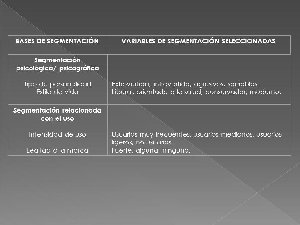 Segmentación psicológica/ psicográfica Tipo de personalidad