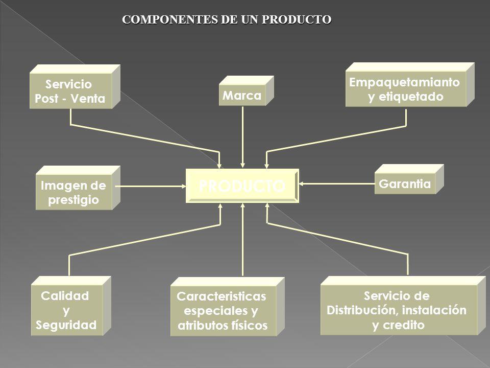 COMPONENTES DE UN PRODUCTO