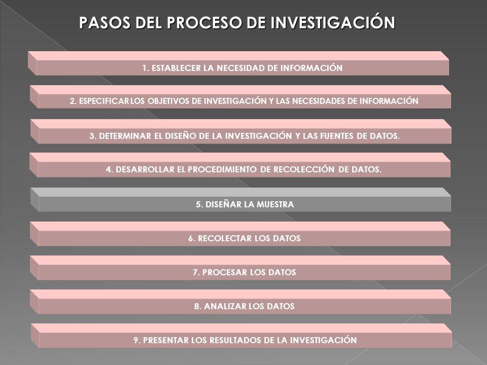 PASOS DEL PROCESO DE INVESTIGACIÓN
