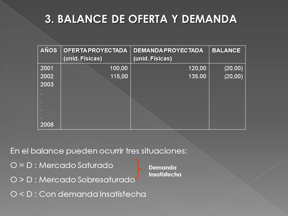 3. BALANCE DE OFERTA Y DEMANDA