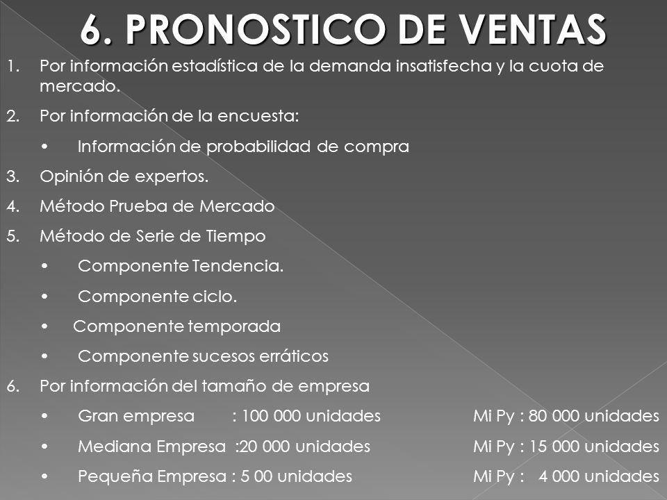6. PRONOSTICO DE VENTAS Por información estadística de la demanda insatisfecha y la cuota de mercado.