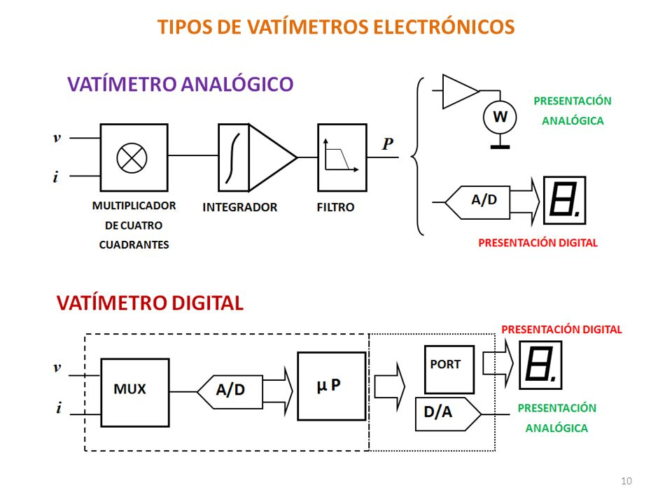 TIPOS DE VATÍMETROS ELECTRÓNICOS