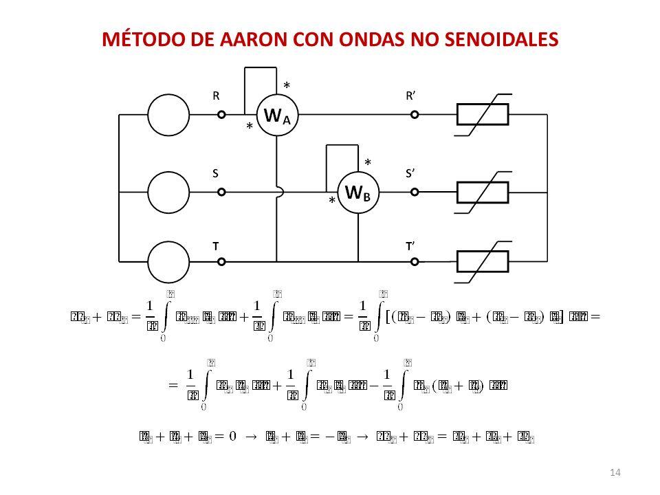 MÉTODO DE AARON CON ONDAS NO SENOIDALES
