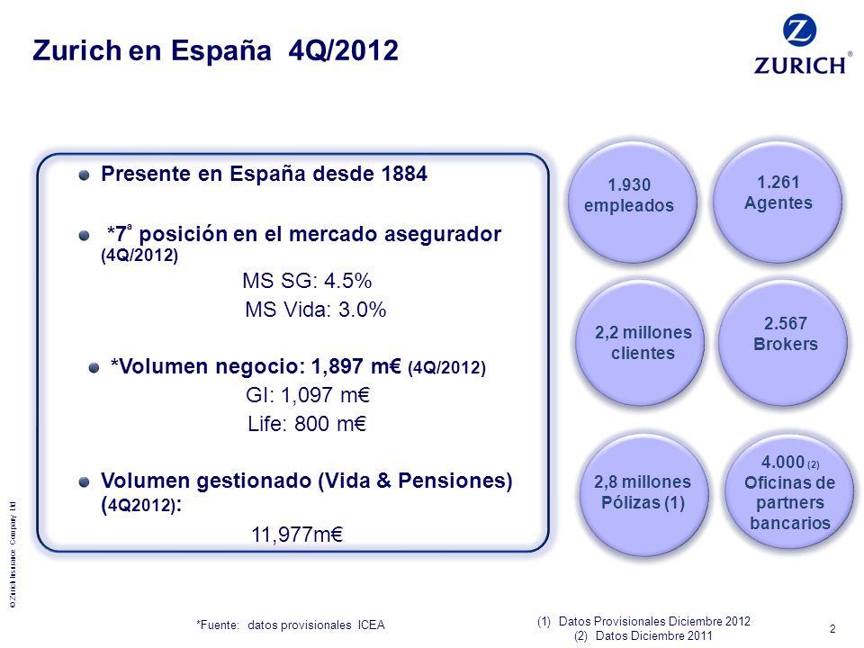 *Volumen negocio: 1,897 m€ (4Q/2012) Oficinas de partners bancarios