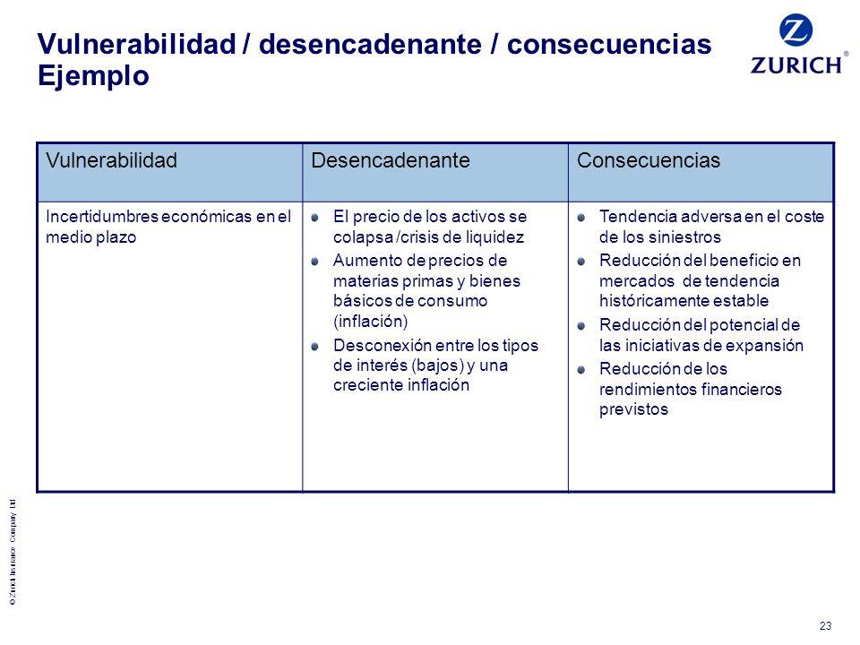 Vulnerabilidad / desencadenante / consecuencias Ejemplo