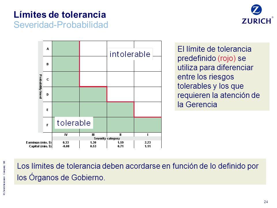 Límites de tolerancia Severidad-Probabilidad