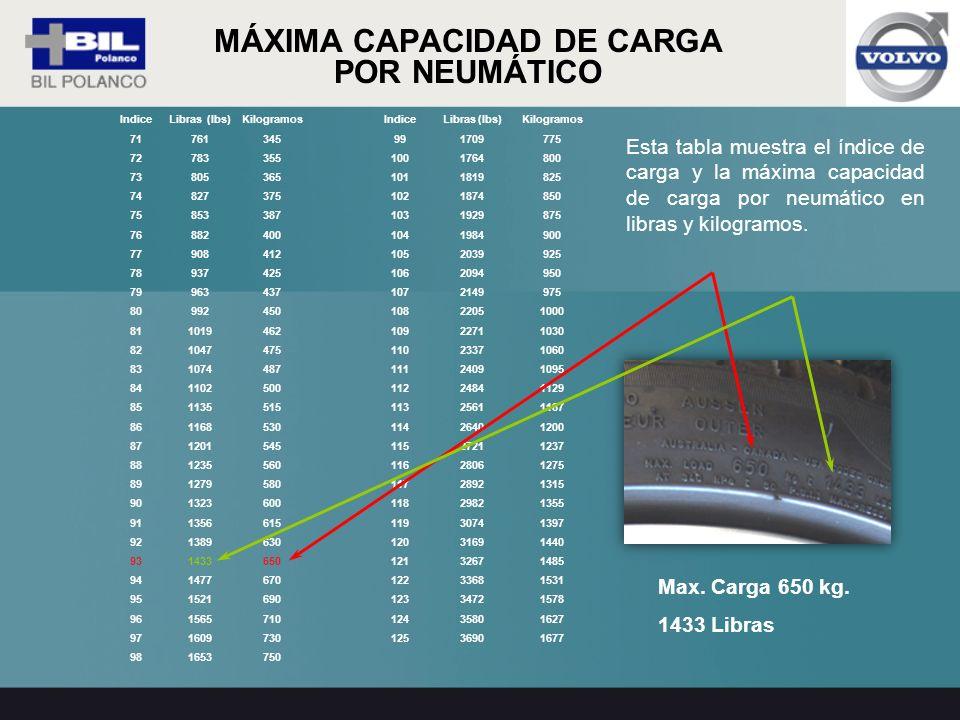 MÁXIMA CAPACIDAD DE CARGA POR NEUMÁTICO