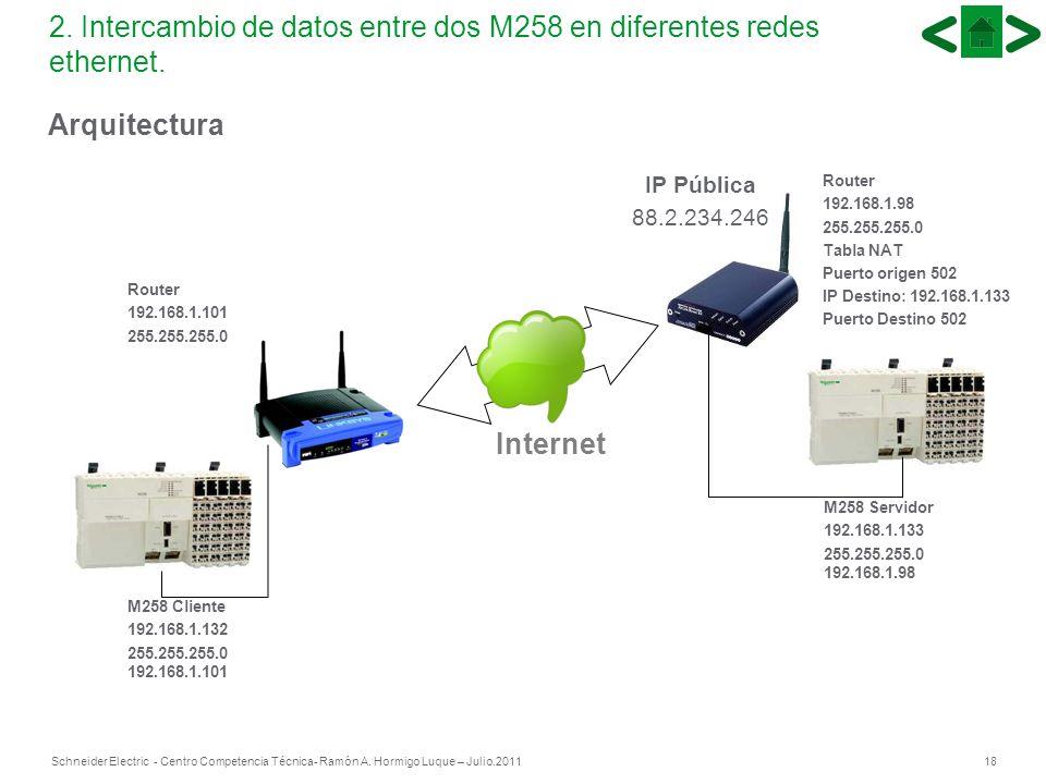 2. Intercambio de datos entre dos M258 en diferentes redes ethernet.