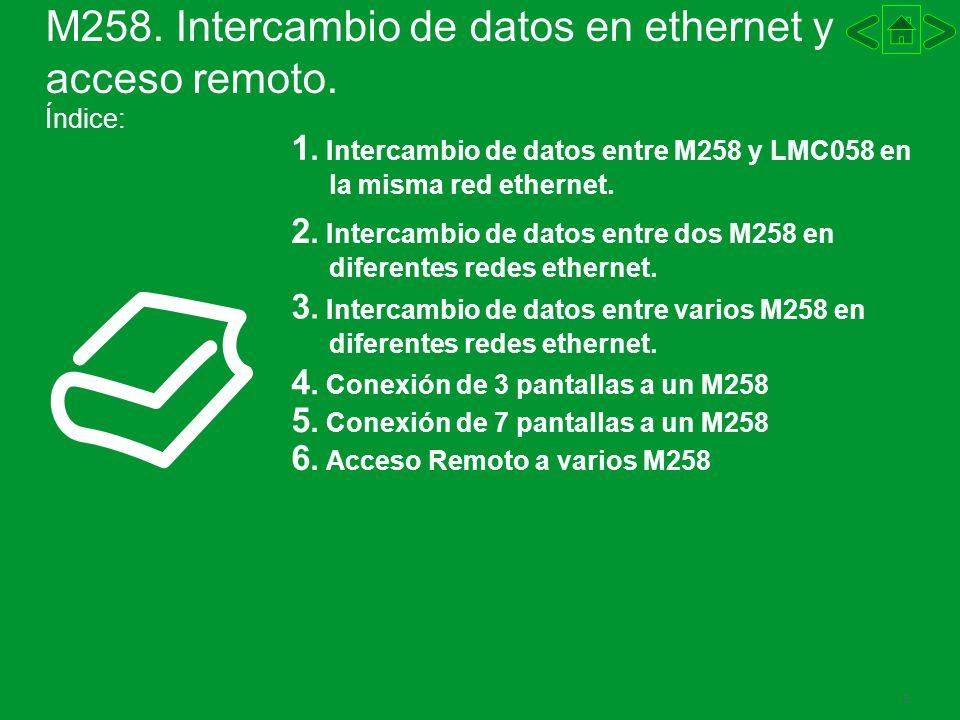 M258. Intercambio de datos en ethernet y acceso remoto. Índice: