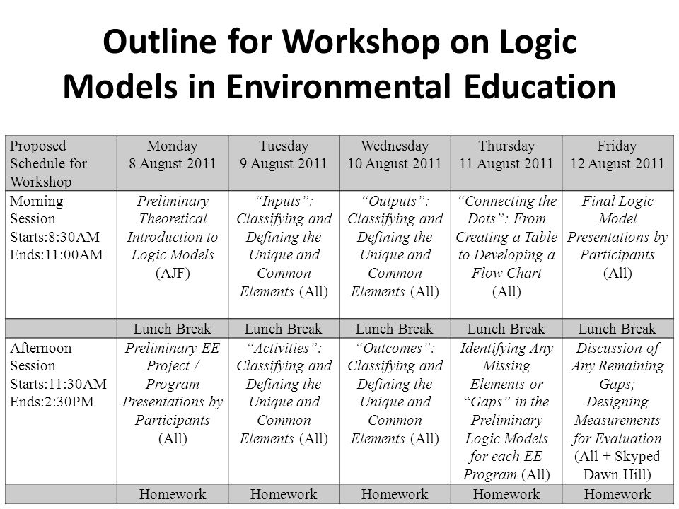 Outline for Workshop on Logic Models in Environmental Education