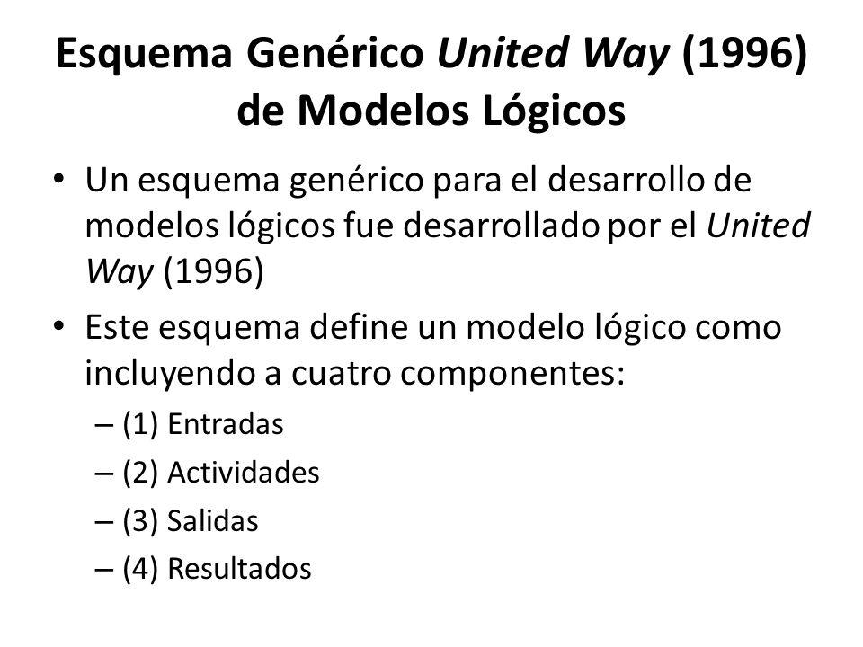 Esquema Genérico United Way (1996) de Modelos Lógicos