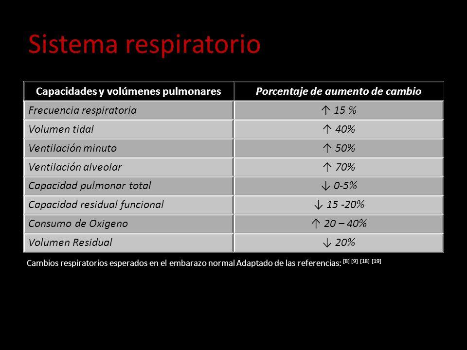 Capacidades y volúmenes pulmonares Porcentaje de aumento de cambio