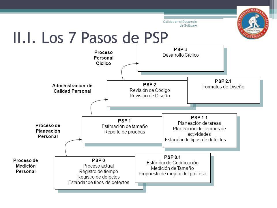 II.I. Los 7 Pasos de PSP PSP 0 Proceso actual Registro de tiempo