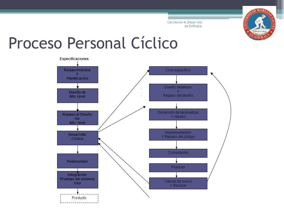 Proceso Personal Cíclico