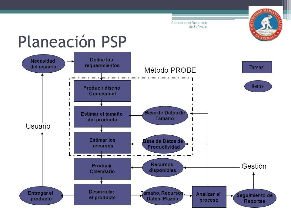 Planeación PSP Método PROBE Usuario Gestión Entregar el producto