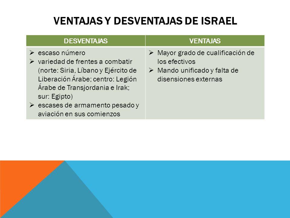 Ventajas y Desventajas de ISRAEL
