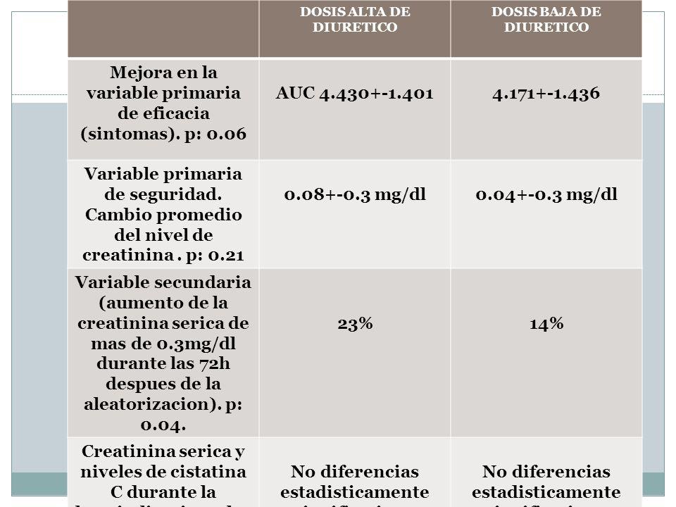 Mejora en la variable primaria de eficacia (sintomas). p: 0.06