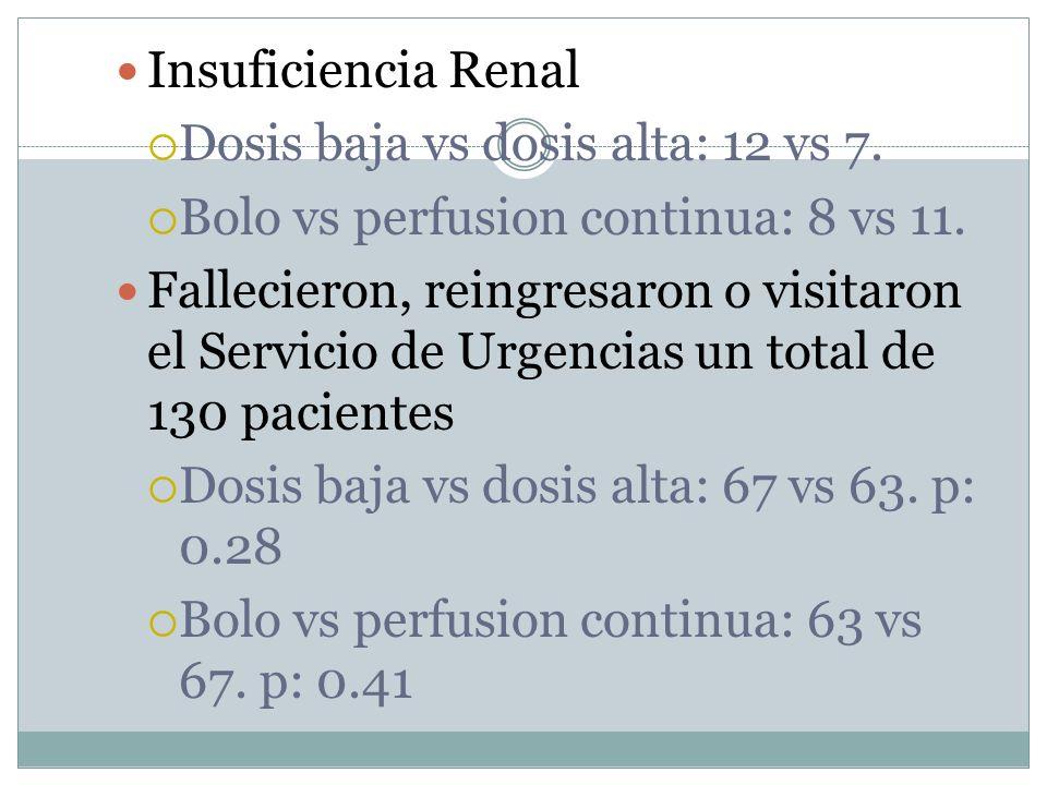 Insuficiencia Renal Dosis baja vs dosis alta: 12 vs 7. Bolo vs perfusion continua: 8 vs 11.