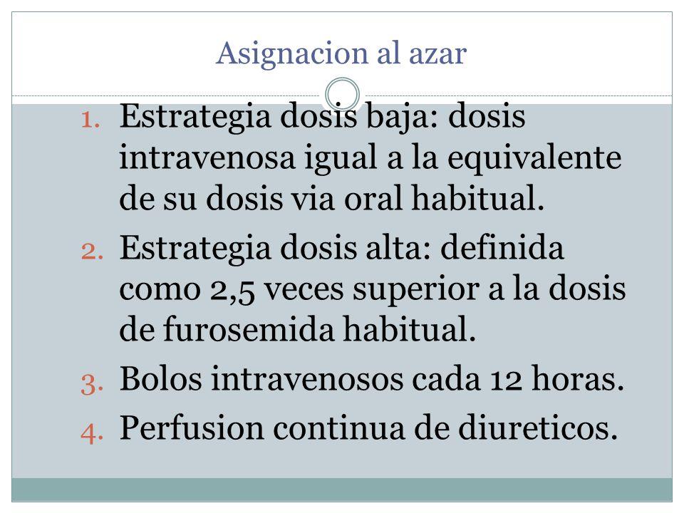 Bolos intravenosos cada 12 horas. Perfusion continua de diureticos.