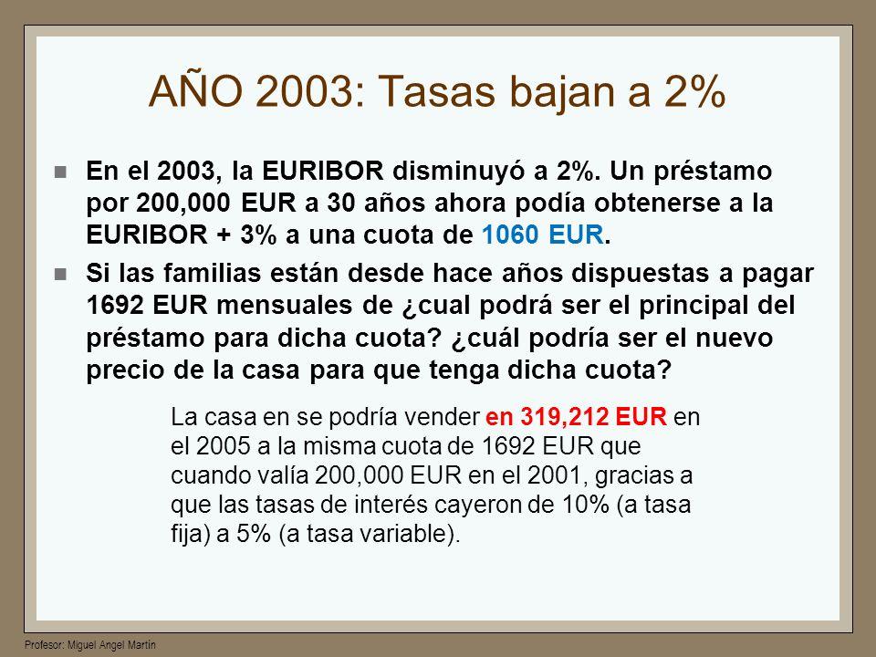 AÑO 2003: Tasas bajan a 2%
