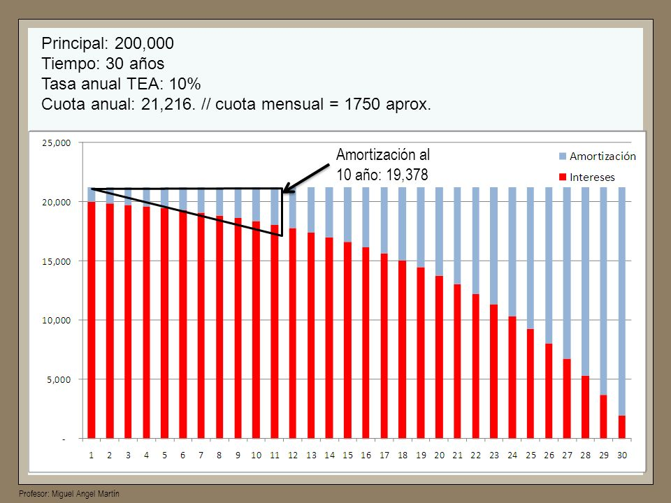 Principal: 200,000Tiempo: 30 años. Tasa anual TEA: 10% Cuota anual: 21,216. // cuota mensual = 1750 aprox.
