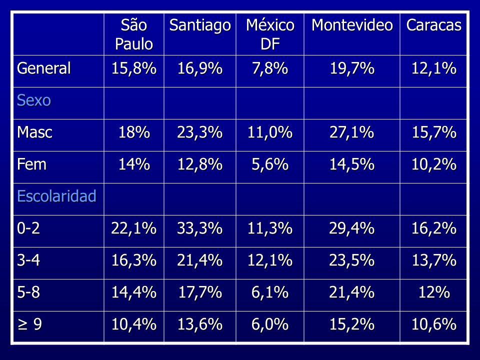 São Paulo Santiago. México DF. Montevideo. Caracas. General. 15,8% 16,9% 7,8% 19,7% 12,1% Sexo.