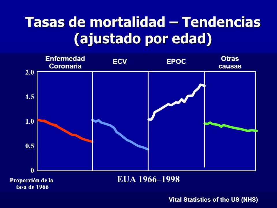 Tasas de mortalidad – Tendencias (ajustado por edad)