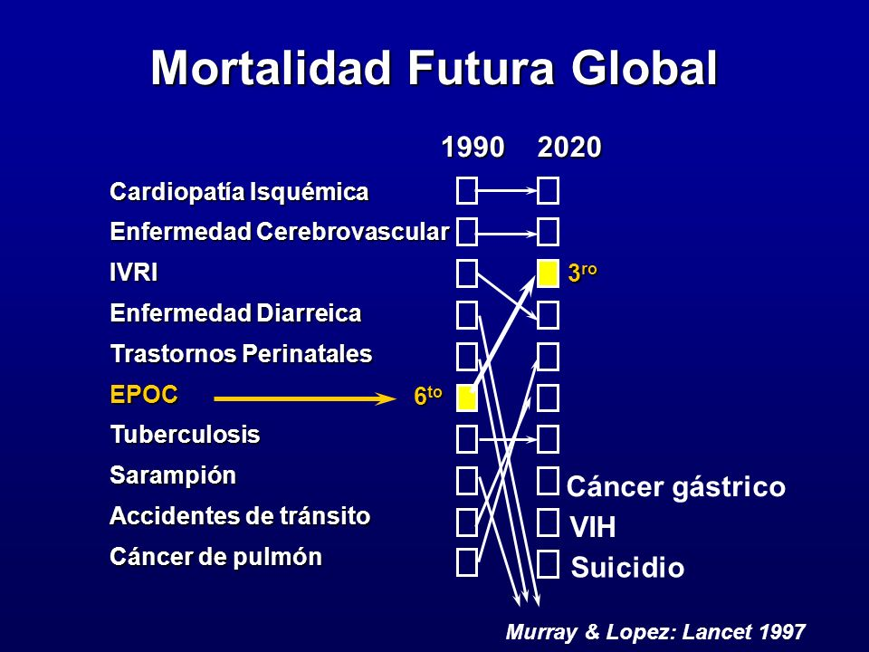Mortalidad Futura Global
